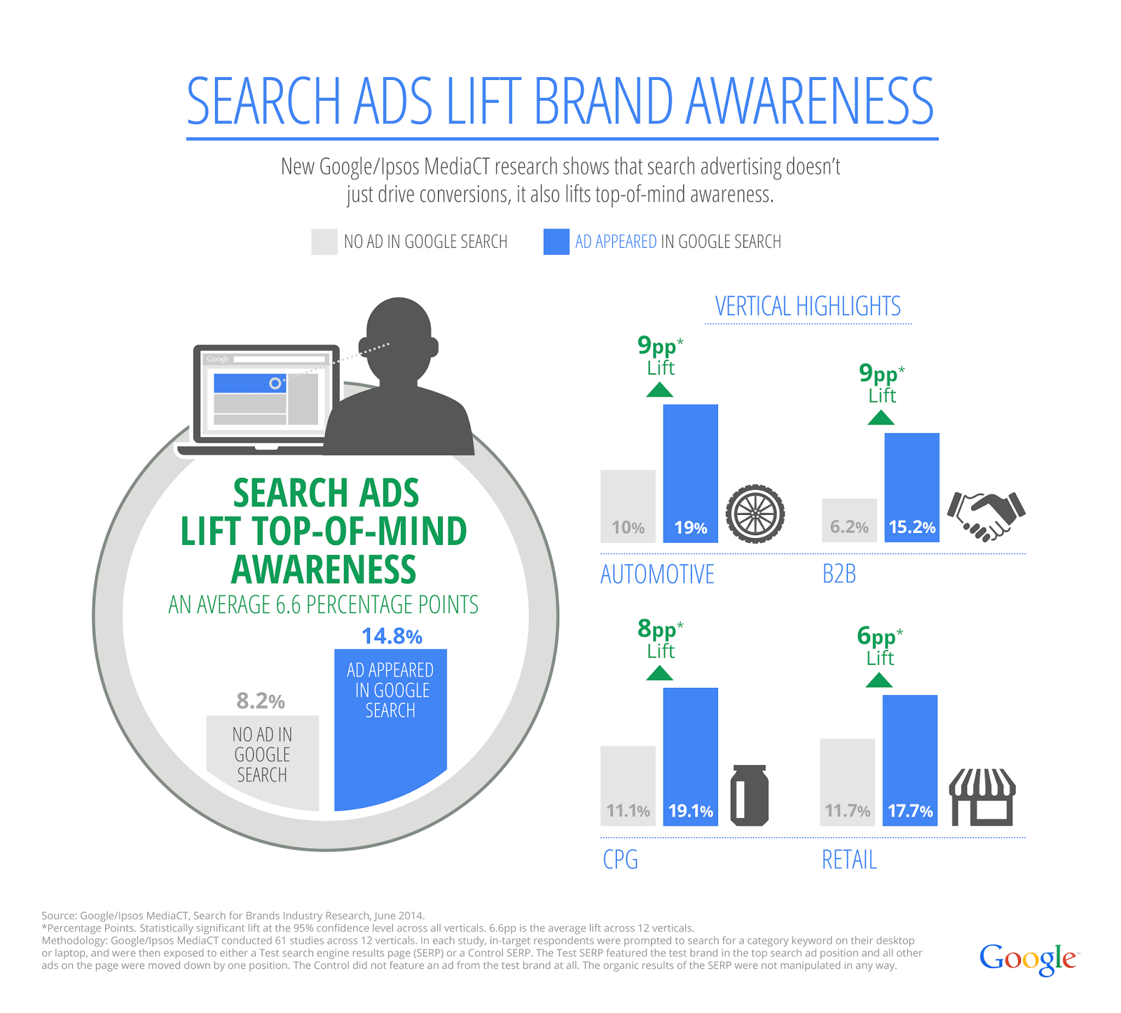 Search_For_Brands_Infographic_AW_Blog_Post