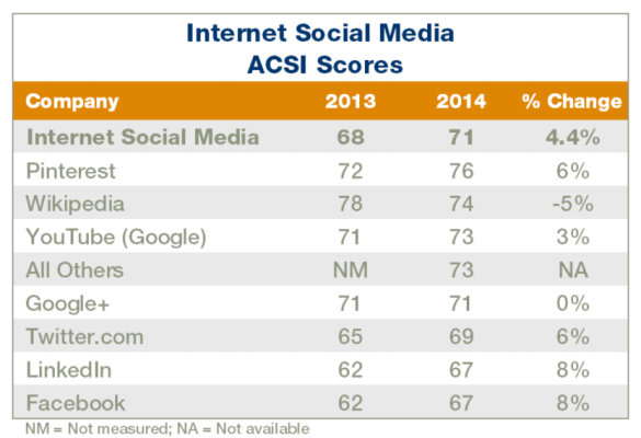 ASCI-Social-Media-Consumer-Satisfaction-Survey
