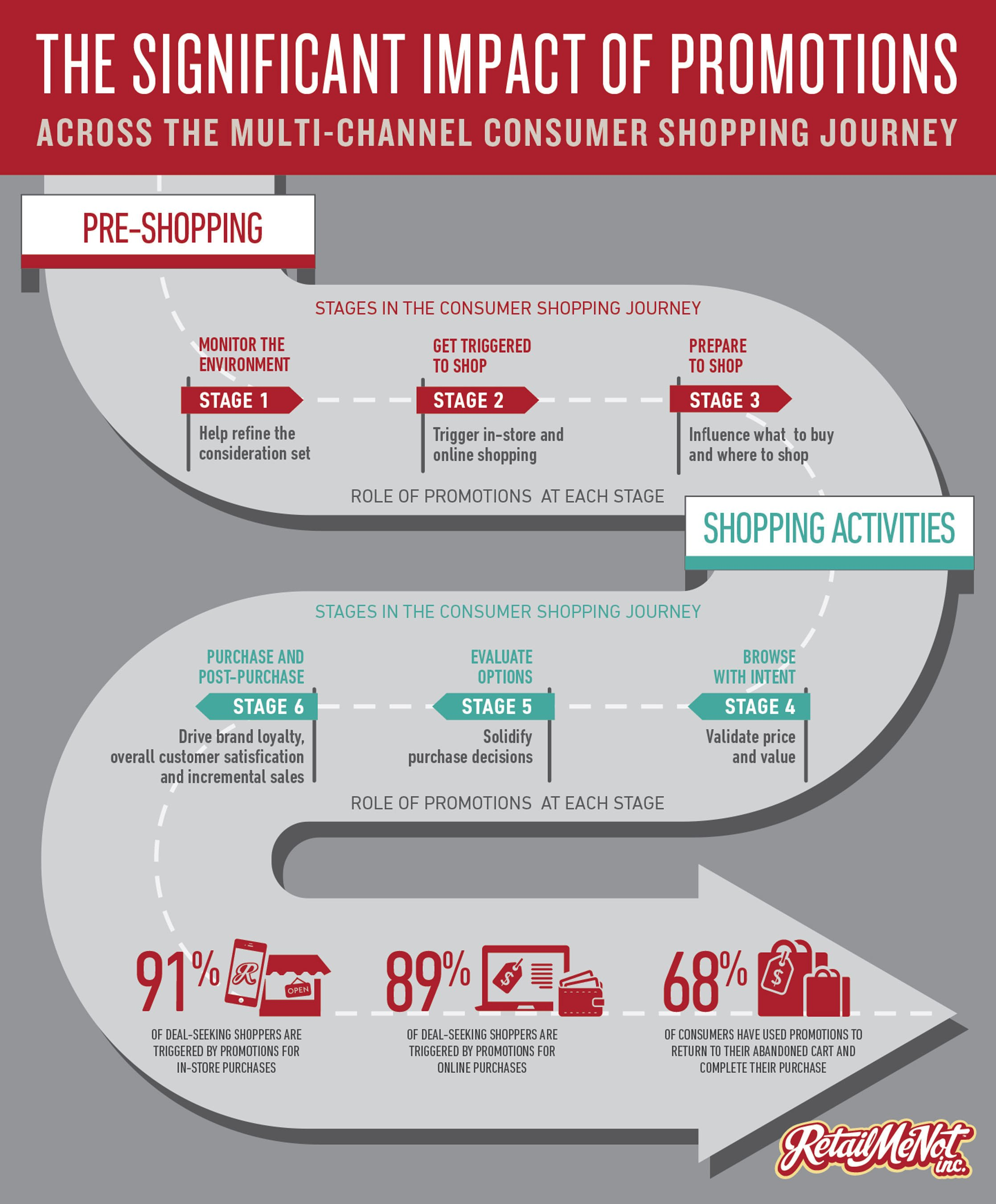 RetailMeNot Inc The Impact of Promotions  Infographic