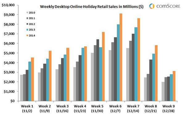 Weekly-Desktop-Online-Holiday-Retail-Sales-in-Millions-7JAN_reference